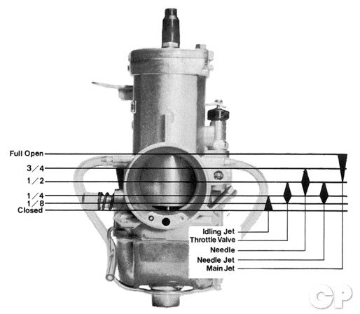 Carburetor Jetting | Common Service Manual