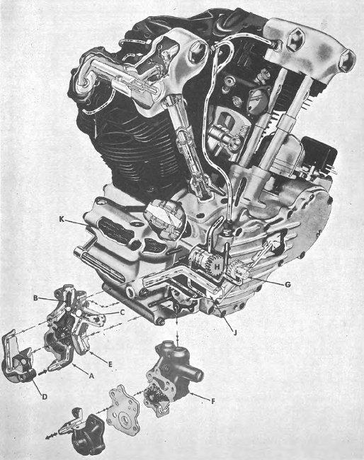 Harley-Davidson knucklehead lubrication system.