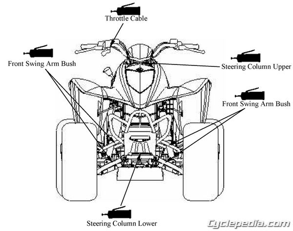 KYMCO Mongoose 250 Lubrication Points